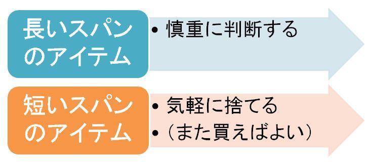 2014.12.12 アイテム・長いスパン短いスパン.JPG