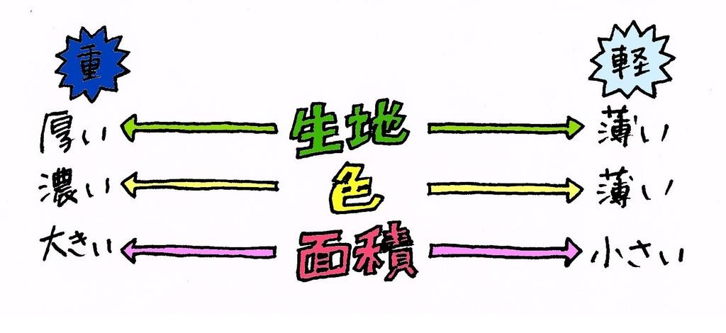 2015.1.30 重軽問題.jpg