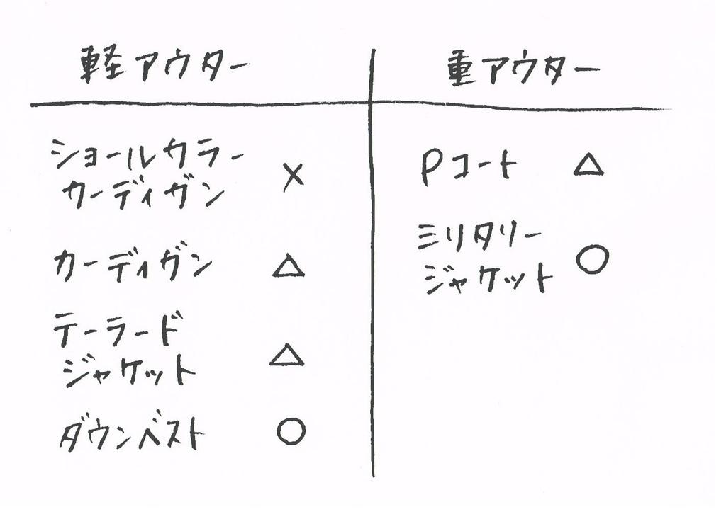 2015  ポロとアウターの相性.jpg